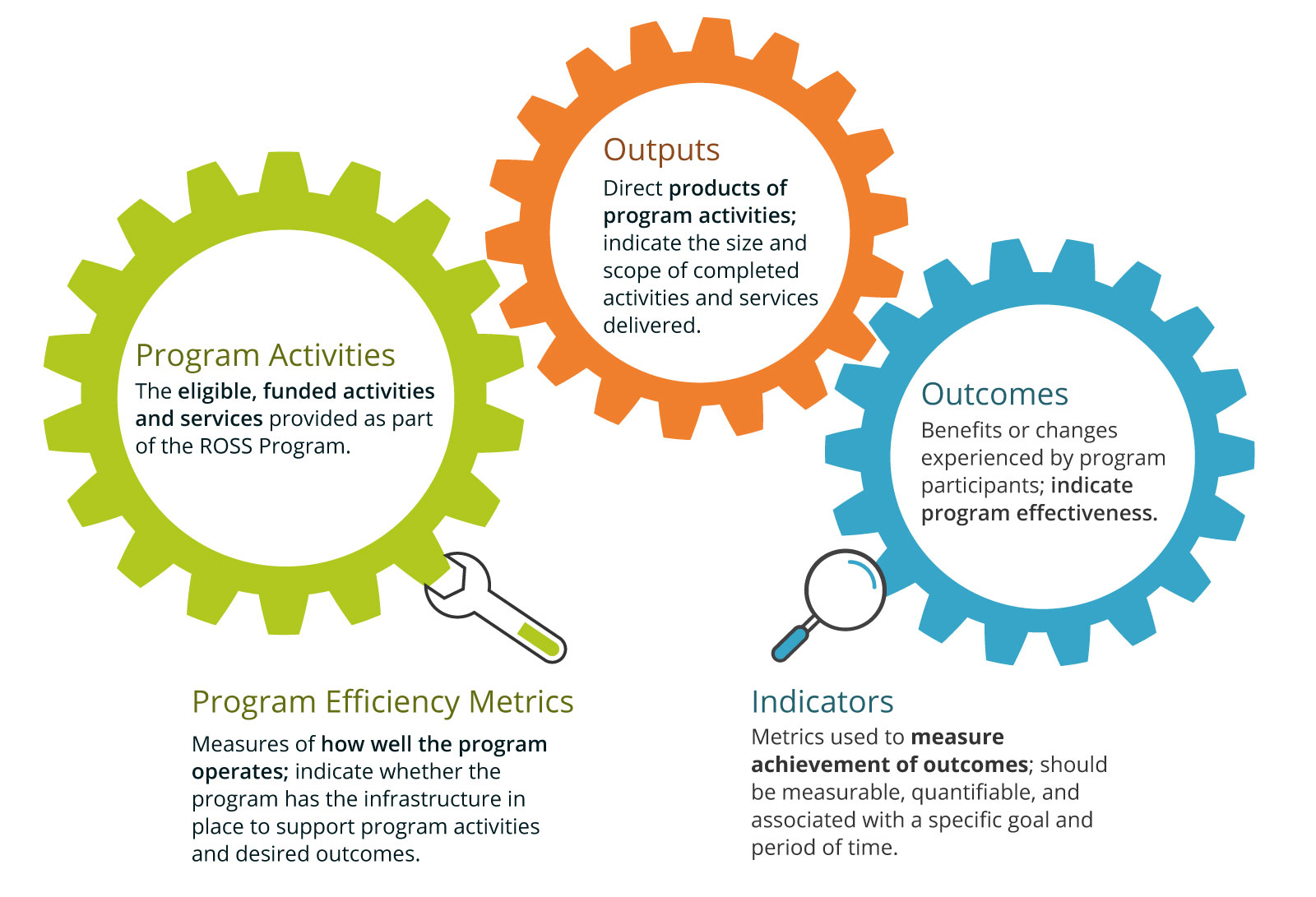 Three interconnectioning gears: Activities (The eligible, funded activities, and services provided as part of the ROSS program.) Outputs (Direct products of program activities; indicate the size and scope of completed activities and services delivered.). Outcomes (Benefits or changes experienced by program participants; indicate program effectiveness). Efficiency Metrics is a wrench turning the Activities gear and says: Measures how well the program operates; indicate whether the program has the infrastructure in place to support program activities and desired outcomes. Indicators is a magnifying glass looking at the outcomes gear and says: Metrics used to measure achivement of outcomes; should be measurable, quantifiable, and associated with a specific goal and period of time.