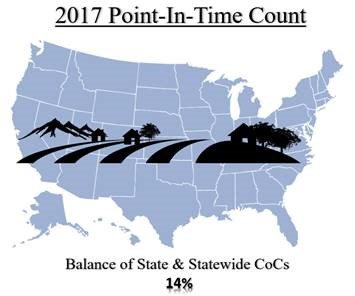 2017 Point-in-Time Count. Map of United States with picture of farm overlay. Balance of State and Statewide CoCs make up 14% of CoCs.