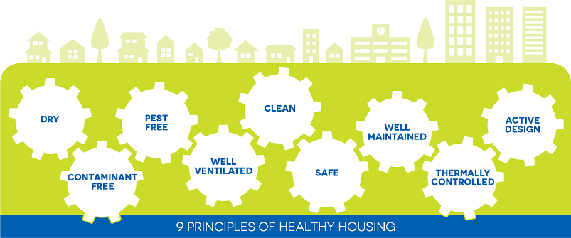 9 Principles of Healthy Housing diagram which include Keep It Dry, Keep It Contaminant Free, Keep It Pest Free, Keep It Well Ventilated, Keep It Clean, Keep It Safe, Keep It Well Maintained, Keep It Thermally Controlled, and Healthy Living and Active Design