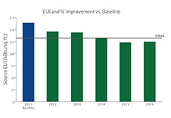 EUI and % Improvement vs. Baseline graph with the x axis showing years 2011, 2012, 2013, 2014, 2015, 2016 and the y axis showing square ft from 0 to 175