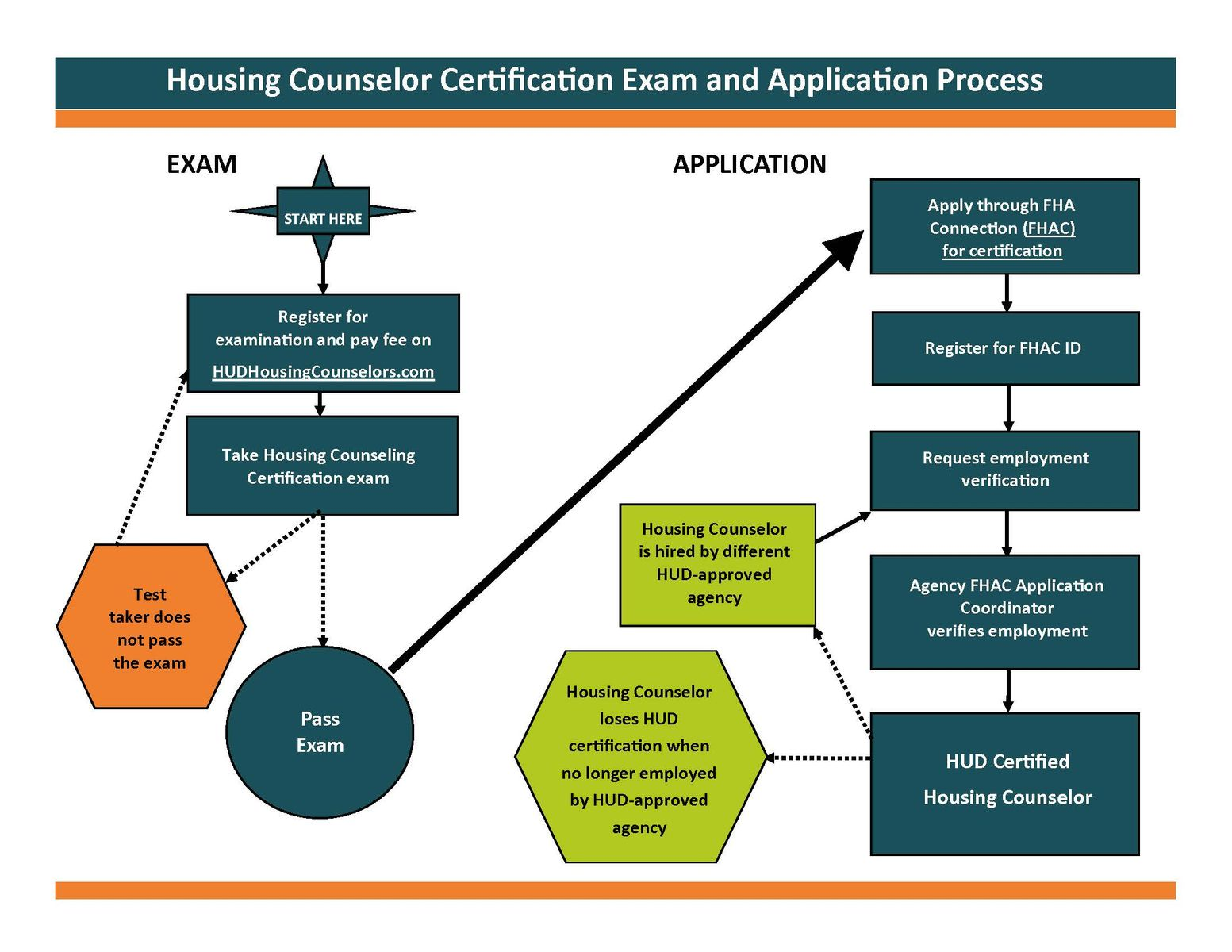 Becoming HUD certified involves two processes: the exam and the application. First, a counselor needs to register for the examination through HUDHousingCounselors.com and pay the fee to take the exam. Then, the counselor must take the exam. If the counselor does not pass the exam, they must register again and pay the fee again. Once the counselor passes the exam, they can begin the application process through FHA Connection. The counselor must register for an FHAC ID in the FHA Connection. After they receive their ID and password, they must request employment verification. An Agency FHAC Application Coordinator will verify that the counselor works for a HUD-Approved Housing Counseling Agency. Once the Application Coordinator verifies the counselor's employment, the counselor is HUD Certified. If a Housing Counselor is hired by a different HUD-approved agency at any time, they must have their employment verified in FHA Connection by their new FHAC Application Coordinator. If a Housing Counselor is no longer employed by a HUD-approved agency, the housing counselor is no longer HUD certified.