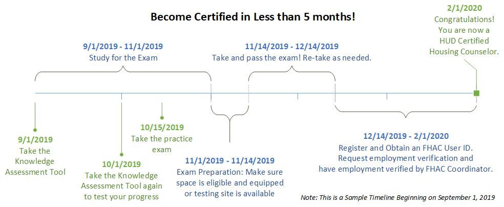 Certified Counselor Timeline