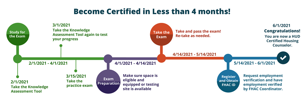 Become certified in less than 4 months! First, study for the exam. On February 2, take the knowledge assessment tool. On March 1, take the assessment tool again to test your pogress. On March 15, take the practice exam. Then, complete exam preparation activities. On April 1, make sure space is eligible and equipped or testing site is available. On March 14, take and pass the exam! If you do not pass on the first try, re-take it afterwards as needed over the next month. On May 14, request that your employment is verified in FHA Connection. On June 1, the FHAC coordinator will validate employment. Congratulations! You are now a HUD Certified Housing Counselor.