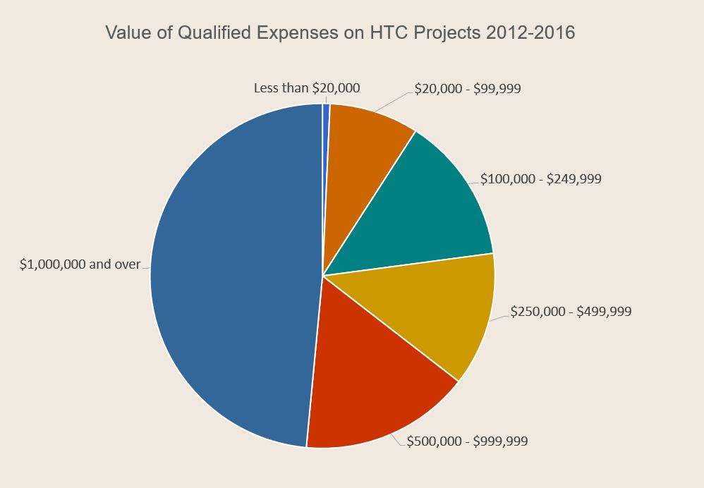 Value of Qualified Expenses on HTC Projects 2012-2016 Pie Chart