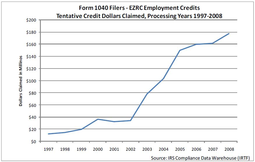 Charts of IRS Data on EZ/RC Credits 1997-2008