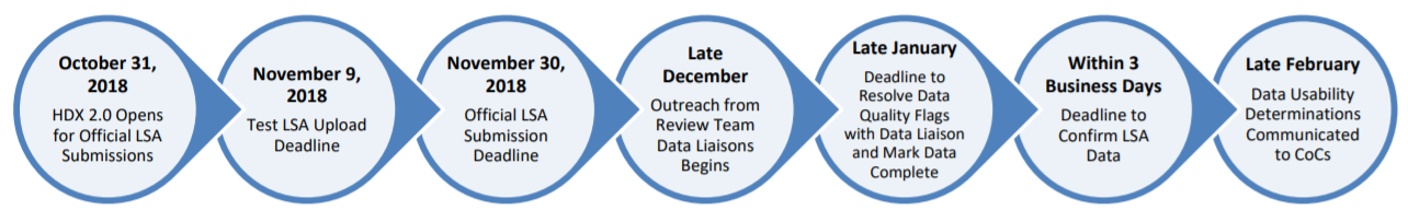 October 31, 2018: HDX 2.0 Opens for Official LSA Submissions. November 9, 2018: Test LSA Upload Deadline. November 30, 2018: Official LSA Submission Deadline. Late December: Oureach from Review Team Data Liaisons Begins. Late January: Deadline to Resolve Data Quality Flags with Data Liasison and Mark Data Complete. Within 3 Business Days: Deadline to Confirm LSA Data. Late February: Data Usability Determinations Communicated to CoCs.