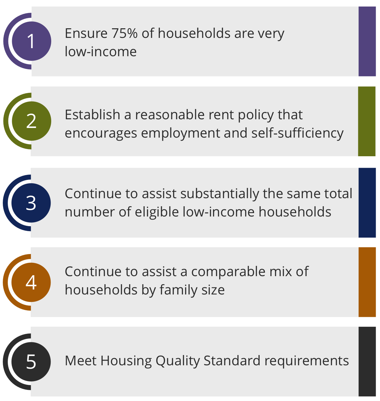 Requirement 1: Ensure 75% of households are very low-income. Requirement 2: Establish a reasonable rent policy that encourages employment and self-sufficiency. Requirement 3: Continue to assist substantially the same total number of eligible low-income households. Requirement 4: Continue to assist a comparable mix of households by family size. Requirement 5: Meet Housing Quality Standard requirements.