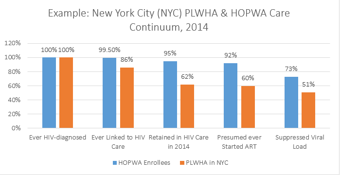 Comparing the NYC PLWHA and the NYC HOPWA Care Continuum, HOPWA beneficiaries show higher engagement at each stage of the HIV Care Continuum. Of all HOPWA beneficiaries diagnosed, 99.5% were linked to care, 95% were retained in care, 92% were presumed to have ever started on ART, and 73% reached viral suppression.