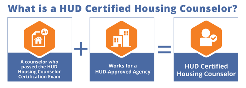 What is a HUD Certified Housing Counselor? A counselor who passed the HUD Housing Counselor Certification Exam + Works for a HUD-Approved Agency = HUD Certified Housing Counselor