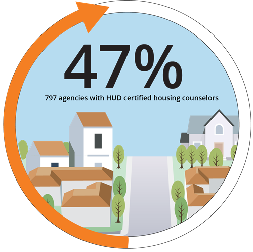 47% 797 agencies are certified