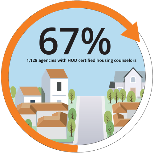 67% 1,128 agencies are certified