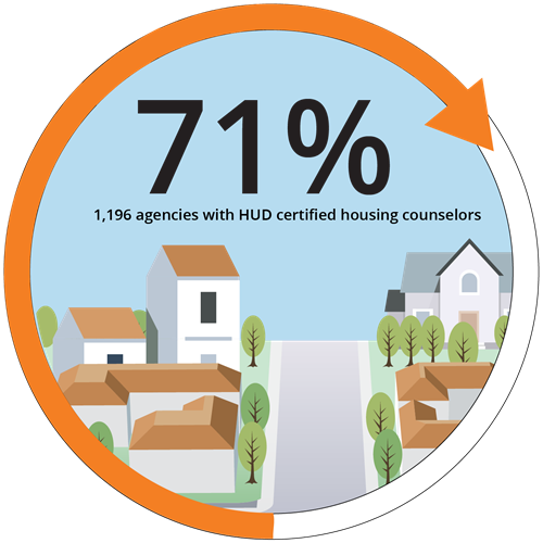 71% 1,196 agencies are certified