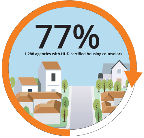 77% 1,288 agencies are certified
