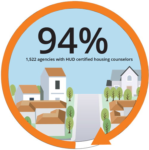 94% 1,522 agencies are certified