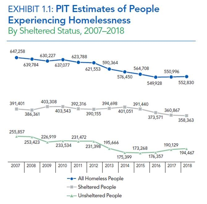 Exhibit 1.1: PIT Estimates of People Experiencing Homelessness by Sheltered Status, 2007-2018. Graph shows decline in all homeless people, as well as decline in sheltered and unsheltered homeless people since 2007.