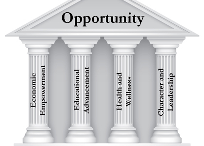EnVision Four Pillars of Opportunity