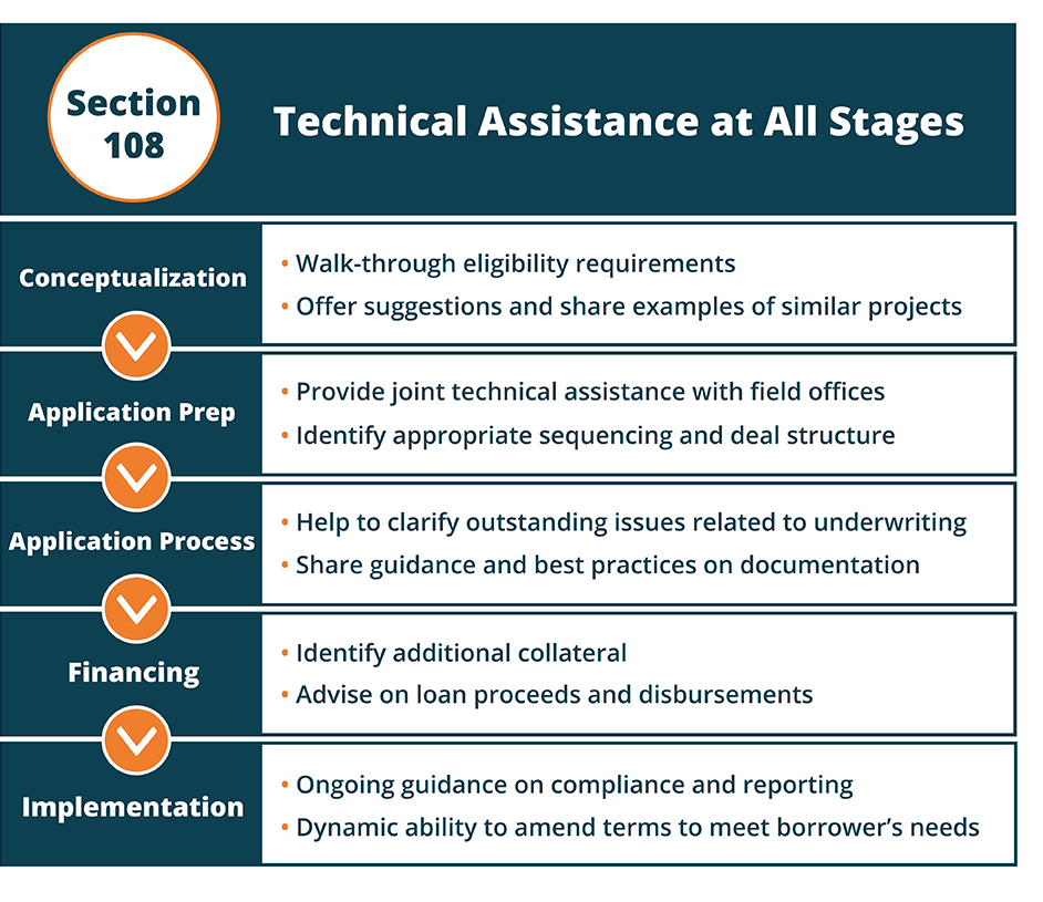 Section 108: Technical Assistance at All Stages Conceptualization: Walk-through eligibility requirements. Offer suggestions and share examples of similar projects. Application Prep: Provide joint technical assistance with field offices. Identify appropriate sequencing and deal structure. Application Process: Help to clarify outstanding issues related to underwriting. Share guidance and best practices on documentation. Financing: Identify additional collateral. Advise on loan proceeds and disbursements. Implementation: Ongoing guidance on compliance and reporting. Dynamic ability to amend terms to meet borrower's needs.