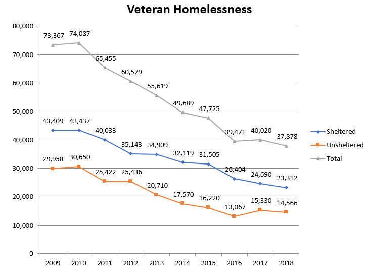 Graph showing veteran homelessness declining for sheltered and unsheltered veterans since 2009